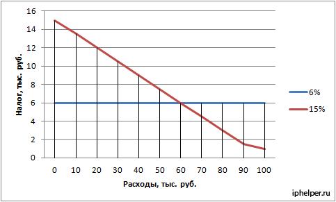График зависимости размера налога от величины расходов при ставках 6% и 15%