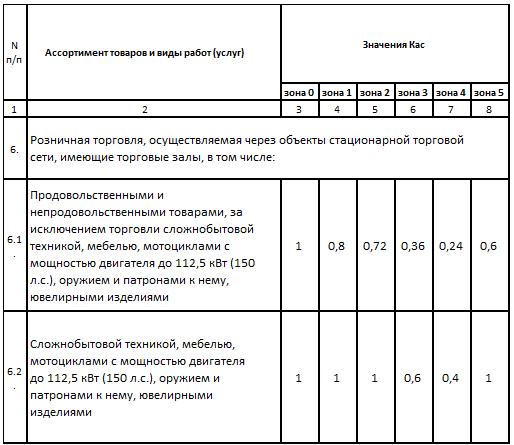 ЕНВД Волгоград Коэффициент Кас розничная торговля